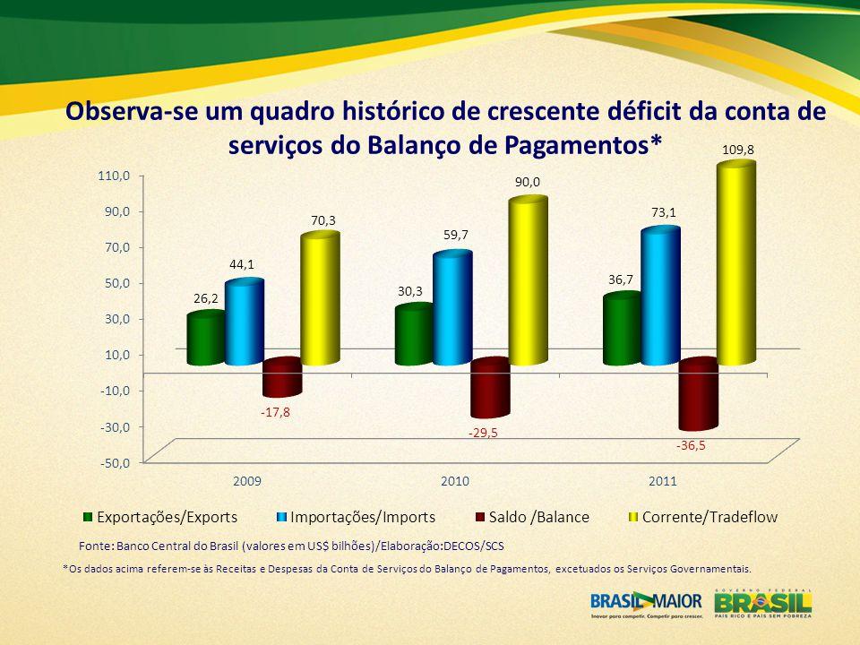 Observa-se um quadro histórico de crescente déficit da conta de serviços do Balanço de Pagamentos* *Os dados acima referem-se às Receitas e Despesas d