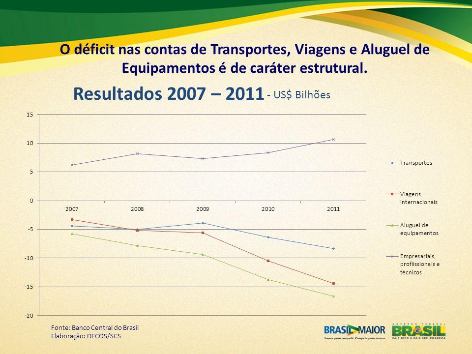 Resultados 2007 – 2011 - US$ Bilhões Fonte: Banco Central do Brasil Elaboração: DECOS/SCS O déficit nas contas de Transportes, Viagens e Aluguel de Eq