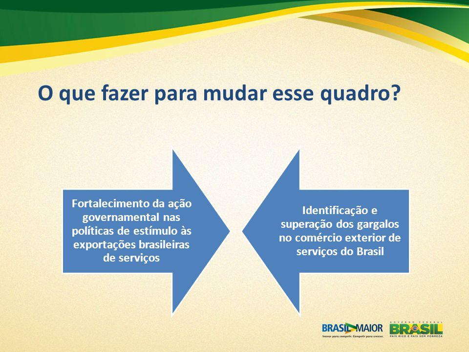 O que fazer para mudar esse quadro? Fortalecimento da ação governamental nas políticas de estímulo às exportações brasileiras de serviços Identificaçã