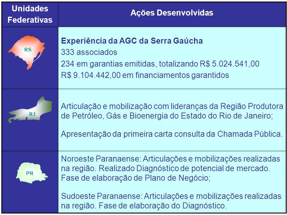 Unidades Federativas Ações Desenvolvidas Experiência da AGC da Serra Gaúcha 333 associados 234 em garantias emitidas, totalizando R$ 5.024.541,00 R$ 9.104.442,00 em financiamentos garantidos Articulação e mobilização com lideranças da Região Produtora de Petróleo, Gás e Bioenergia do Estado do Rio de Janeiro; Apresentação da primeira carta consulta da Chamada Pública.
