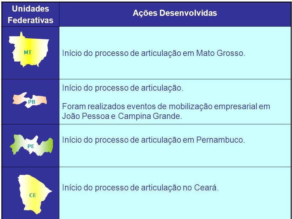 Unidades Federativas Ações Desenvolvidas Início do processo de articulação em Mato Grosso.