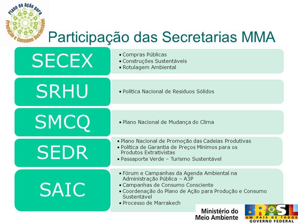 Participação das Secretarias MMA Compras Públicas Construções Sustentáveis Rotulagem Ambiental SECEX Política Nacional de Resíduos Sólidos SRHU Plano