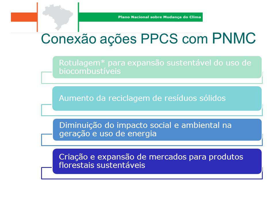 Conexão ações PPCS com PNMC Rotulagem* para expansão sustentável do uso de biocombustíveis Aumento da reciclagem de resíduos sólidos Diminuição do imp