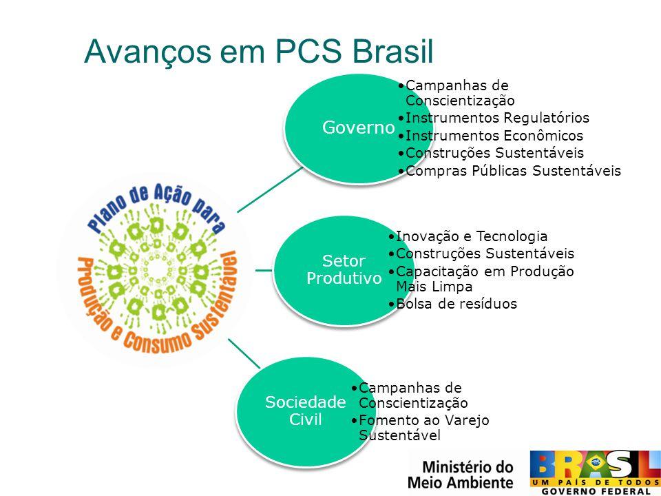 Avanços em PCS Brasil Governo Campanhas de Conscientização Instrumentos Regulatórios Instrumentos Econômicos Construções Sustentáveis Compras Públicas