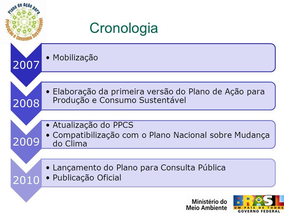 Cronologia 2007 Mobilização 2008 Elaboração da primeira versão do Plano de Ação para Produção e Consumo Sustentável 2009 Atualização do PPCS Compatibi