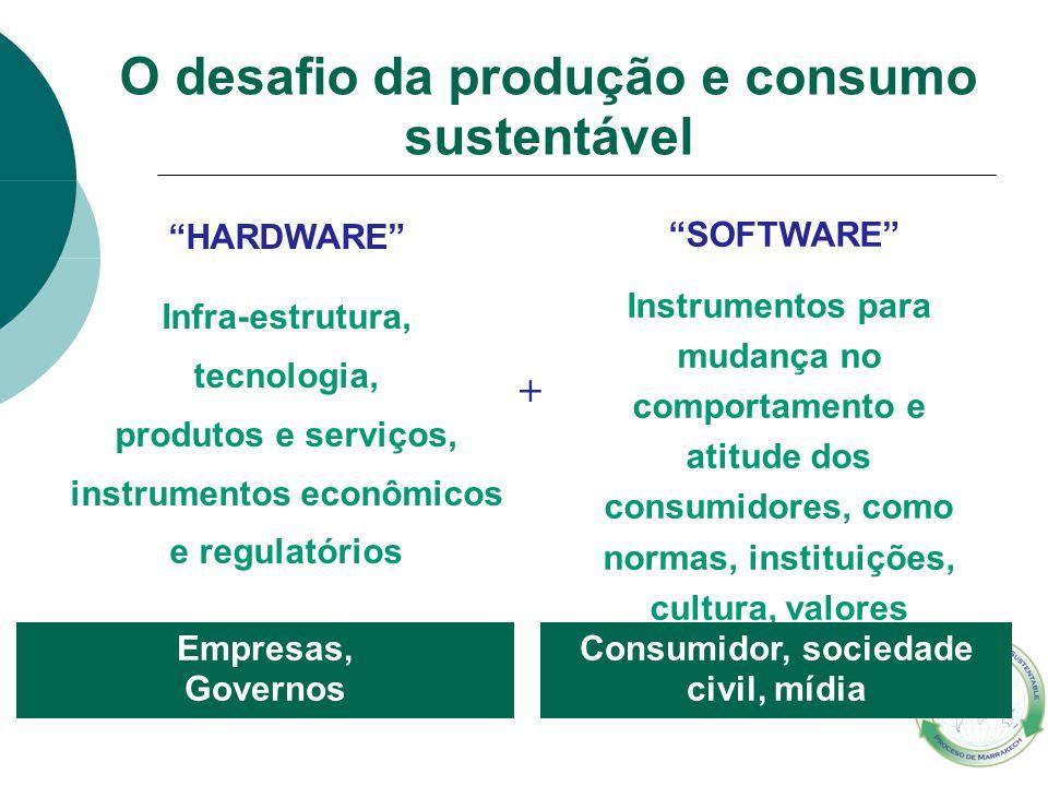 """O desafio da produção e consumo sustentável """"HARDWARE"""" Infra-estrutura, tecnologia, produtos e serviços, instrumentos econômicos e regulatórios Empres"""