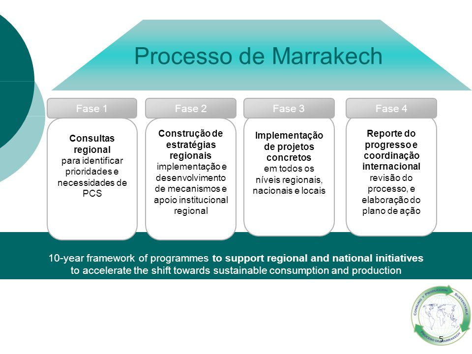 5 Processo de Marrakech 10-year framework of programmes to support regional and national initiatives to accelerate the shift towards sustainable consu