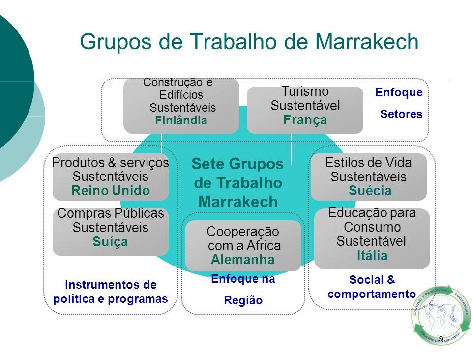 8 Enfoque na Região Instrumentos de política e programas Grupos de Trabalho de Marrakech Estilos de Vida Sustentáveis Suécia Turismo Sustentável Franç