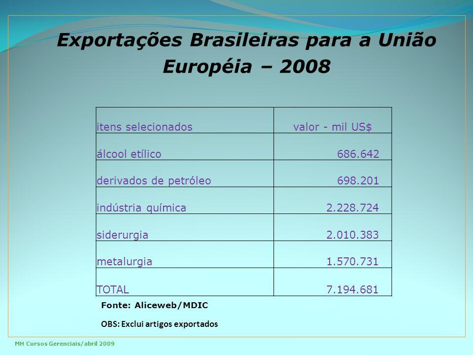 Exportações Brasileiras para a União Européia – 2008 itens selecionadosvalor - mil US$ álcool etílico 686.642 derivados de petróleo 698.201 indústria química 2.228.724 siderurgia 2.010.383 metalurgia 1.570.731 TOTAL 7.194.681 Fonte: Aliceweb/MDIC OBS: Exclui artigos exportados MH Cursos Gerenciais/abril 2009