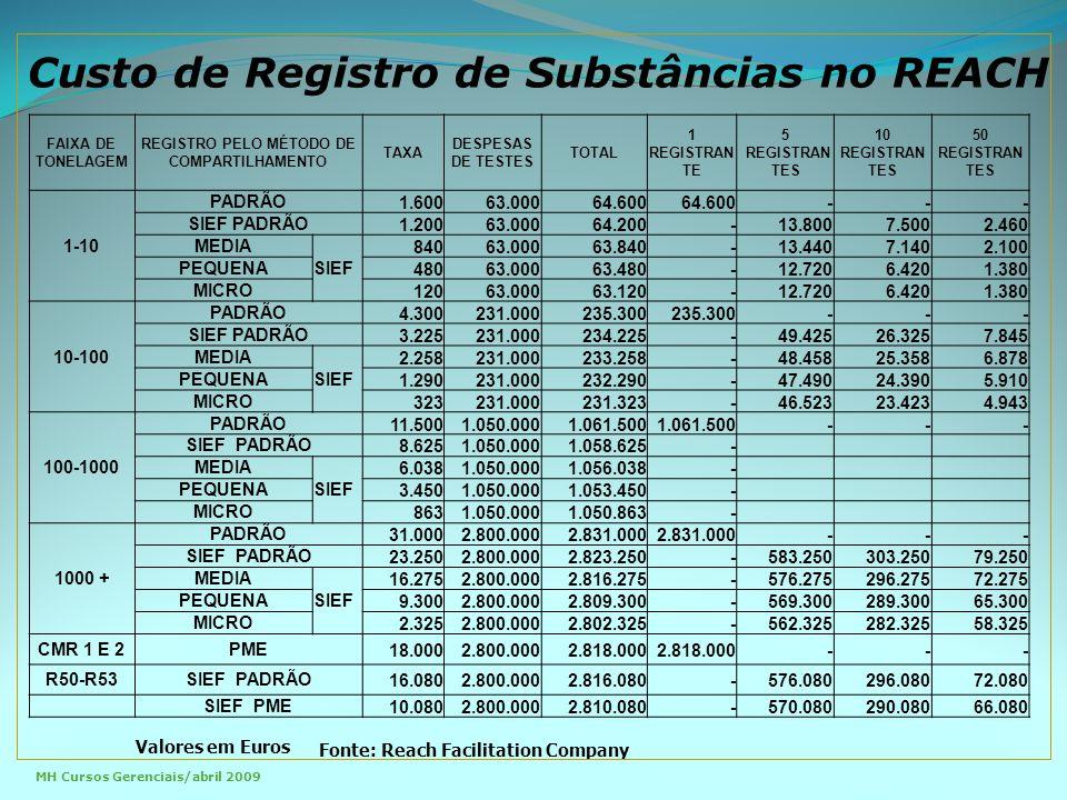 FAIXA DE TONELAGEM REGISTRO PELO MÉTODO DE COMPARTILHAMENTO TAXA DESPESAS DE TESTES TOTAL 1 REGISTRAN TE 5 REGISTRAN TES 10 REGISTRAN TES 50 REGISTRAN TES 1-10 PADRÃO1.60063.00064.600 --- SIEF PADRÃO1.20063.00064.200-13.8007.5002.460 MEDIA SIEF 84063.00063.840-13.4407.1402.100 PEQUENA48063.00063.480-12.7206.4201.380 MICRO12063.00063.120-12.7206.4201.380 10-100 PADRÃO4.300231.000235.300 --- SIEF PADRÃO3.225231.000234.225-49.42526.3257.845 MEDIA SIEF 2.258231.000233.258-48.45825.3586.878 PEQUENA1.290231.000232.290-47.49024.3905.910 MICRO323231.000231.323-46.52323.4234.943 100-1000 PADRÃO11.5001.050.0001.061.500 --- SIEF PADRÃO8.6251.050.0001.058.625- MEDIA SIEF 6.0381.050.0001.056.038- PEQUENA3.4501.050.0001.053.450- MICRO8631.050.0001.050.863- 1000 + PADRÃO31.0002.800.0002.831.000 --- SIEF PADRÃO23.2502.800.0002.823.250-583.250303.25079.250 MEDIA SIEF 16.2752.800.0002.816.275-576.275296.27572.275 PEQUENA9.3002.800.0002.809.300-569.300289.30065.300 MICRO2.3252.800.0002.802.325-562.325282.32558.325 CMR 1 E 2PME18.0002.800.0002.818.000 --- R50-R53SIEF PADRÃO16.0802.800.0002.816.080-576.080296.08072.080 SIEF PME10.0802.800.0002.810.080-570.080290.08066.080 Custo de Registro de Substâncias no REACH Valores em Euros Fonte: Reach Facilitation Company MH Cursos Gerenciais/abril 2009
