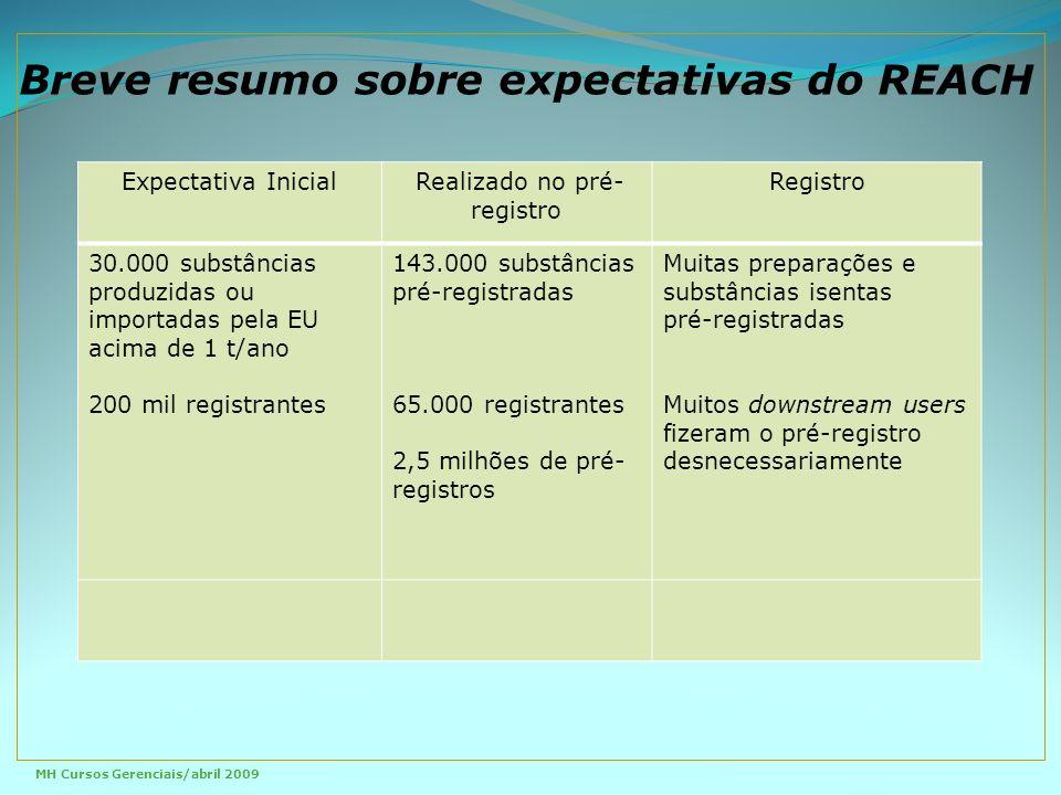 Expectativa Inicial Realizado no pré- registro Registro 30.000 substâncias produzidas ou importadas pela EU acima de 1 t/ano 200 mil registrantes 143.000 substâncias pré-registradas 65.000 registrantes 2,5 milhões de pré- registros Muitas preparações e substâncias isentas pré-registradas Muitos downstream users fizeram o pré-registro desnecessariamente Breve resumo sobre expectativas do REACH MH Cursos Gerenciais/abril 2009