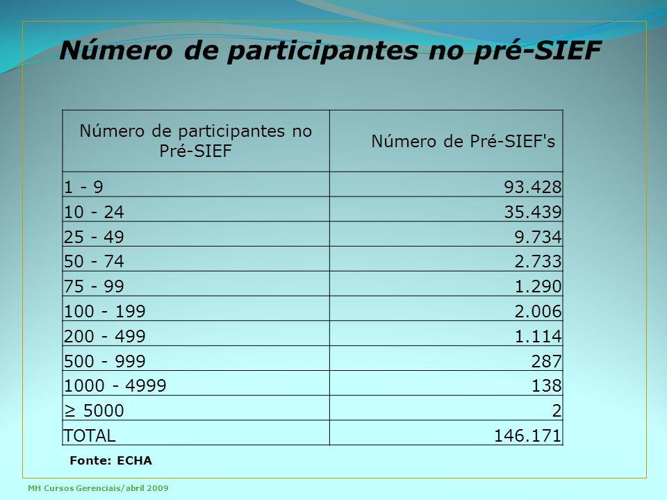 Número de participantes no Pré-SIEF Número de Pré-SIEF s 1 - 993.428 10 - 2435.439 25 - 499.734 50 - 742.733 75 - 991.290 100 - 1992.006 200 - 4991.114 500 - 999287 1000 - 4999138 ≥ 50002 TOTAL146.171 Número de participantes no pré-SIEF Fonte: ECHA MH Cursos Gerenciais/abril 2009