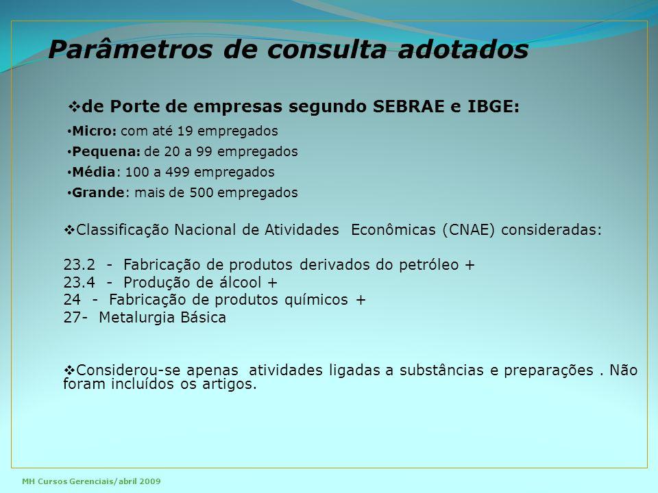  de Porte de empresas segundo SEBRAE e IBGE: Micro: com até 19 empregados Pequena: de 20 a 99 empregados Média: 100 a 499 empregados Grande: mais de 500 empregados  Classificação Nacional de Atividades Econômicas (CNAE) consideradas: 23.2 - Fabricação de produtos derivados do petróleo + 23.4 - Produção de álcool + 24 - Fabricação de produtos químicos + 27- Metalurgia Básica  Considerou-se apenas atividades ligadas a substâncias e preparações.