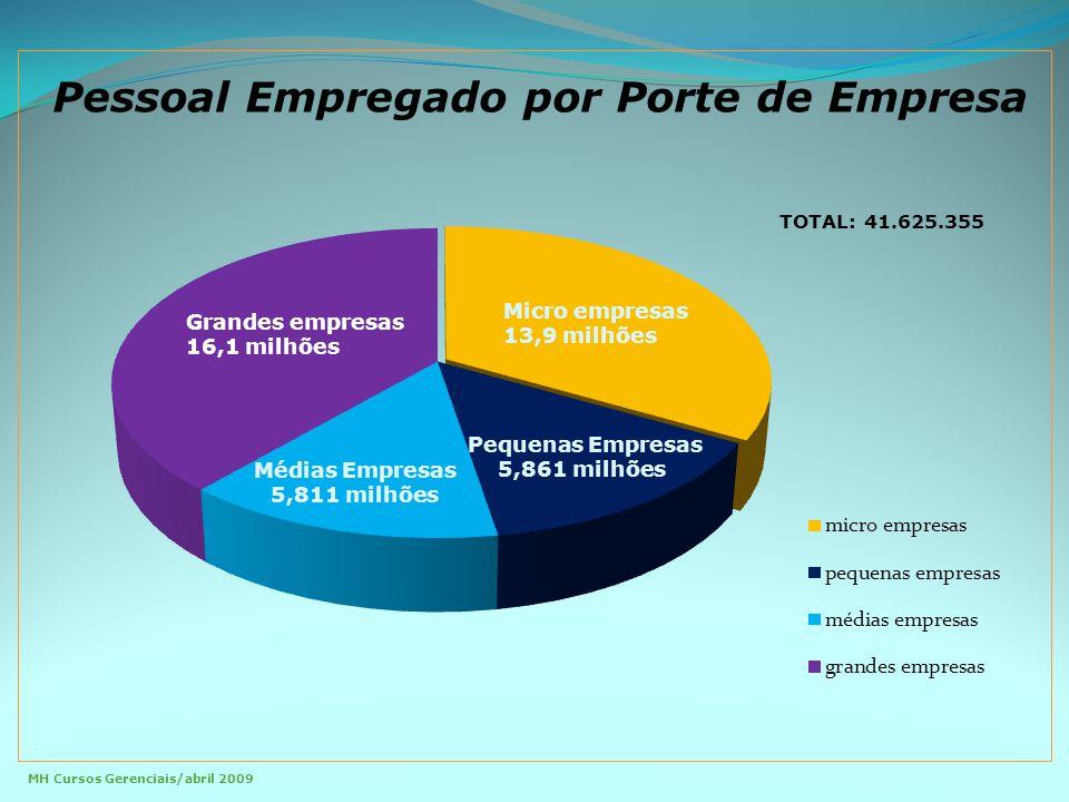 Salários por porte de empresas MH Cursos Gerenciais/abril 2009 Euros