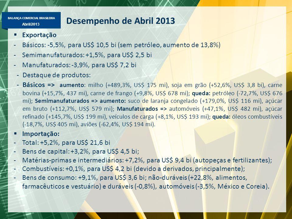 BALANÇA COMERCIAL BRASILEIRA Abril/2013 Desempenho de Abril 2013  Exportação -Básicos: -5,5%, para US$ 10,5 bi (sem petróleo, aumento de 13,8%) -Semimanufaturados: +1,5%, para US$ 2,5 bi -Manufaturados: -3,9%, para US$ 7,2 bi -Destaque de produtos: -Básicos => aumento: milho (+489,3%, US$ 175 mi), soja em grão (+52,6%, US$ 3,8 bi), carne bovina (+15,7%, 437 mi), carne de frango (+9,8%, US$ 678 mi); queda: petróleo (-72,7%, US$ 676 mi); Semimanufaturados => aumento: suco de laranja congelado (+179,0%, US$ 116 mi), açúcar em bruto (+112,7%, US$ 579 mi); Manufaturados => automóveis (+47,1%, US$ 482 mi), açúcar refinado (+145,7%, US$ 199 mi), veículos de carga (+8,1%, US$ 193 mi); queda: óleos combustíveis (-18,7%, US$ 405 mi), aviões (-62,4%, US$ 194 mi).