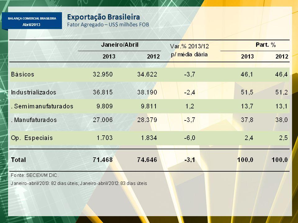 BALANÇA COMERCIAL BRASILEIRA Abril/2013 Exportação Brasileira Fator Agregado – US$ milhões FOB