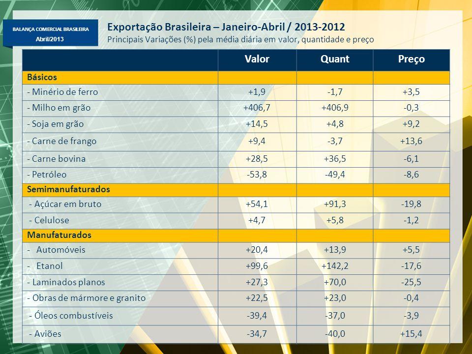 BALANÇA COMERCIAL BRASILEIRA Abril/2013 Exportação Brasileira – Janeiro-Abril / 2013-2012 Principais Variações (%) pela média diária em valor, quantidade e preço ValorQuantPreço Básicos - Minério de ferro+1,9-1,7+3,5 - Milho em grão+406,7+406,9-0,3 - Soja em grão+14,5+4,8+9,2 - Carne de frango+9,4-3,7+13,6 - Carne bovina+28,5+36,5-6,1 - Petróleo-53,8-49,4-8,6 Semimanufaturados - Açúcar em bruto+54,1+91,3-19,8 - Celulose+4,7+5,8-1,2 Manufaturados -Automóveis+20,4+13,9+5,5 -Etanol+99,6+142,2-17,6 - Laminados planos+27,3+70,0-25,5 - Obras de mármore e granito+22,5+23,0-0,4 - Óleos combustíveis-39,4-37,0-3,9 - Aviões-34,7-40,0+15,4