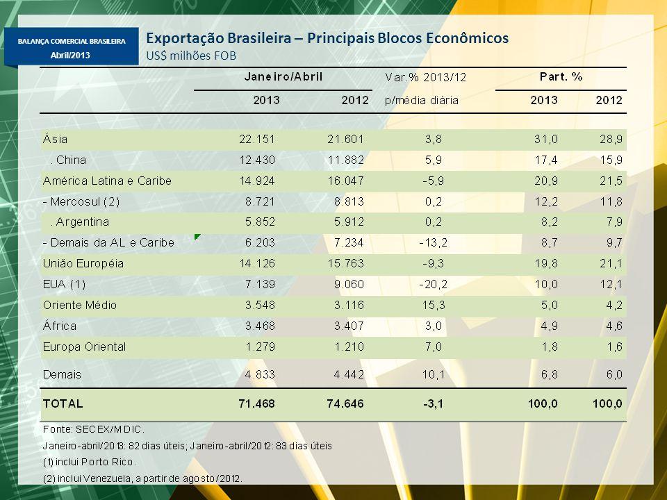 BALANÇA COMERCIAL BRASILEIRA Abril/2013 Exportação Brasileira – Principais Blocos Econômicos US$ milhões FOB