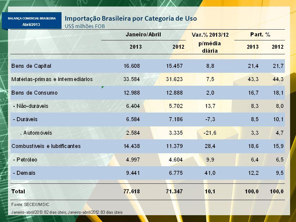 BALANÇA COMERCIAL BRASILEIRA Abril/2013 Importação Brasileira por Categoria de Uso US$ milhões FOB
