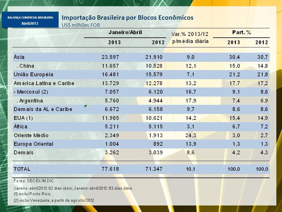 BALANÇA COMERCIAL BRASILEIRA Abril/2013 Importação Brasileira por Blocos Econômicos US$ milhões FOB