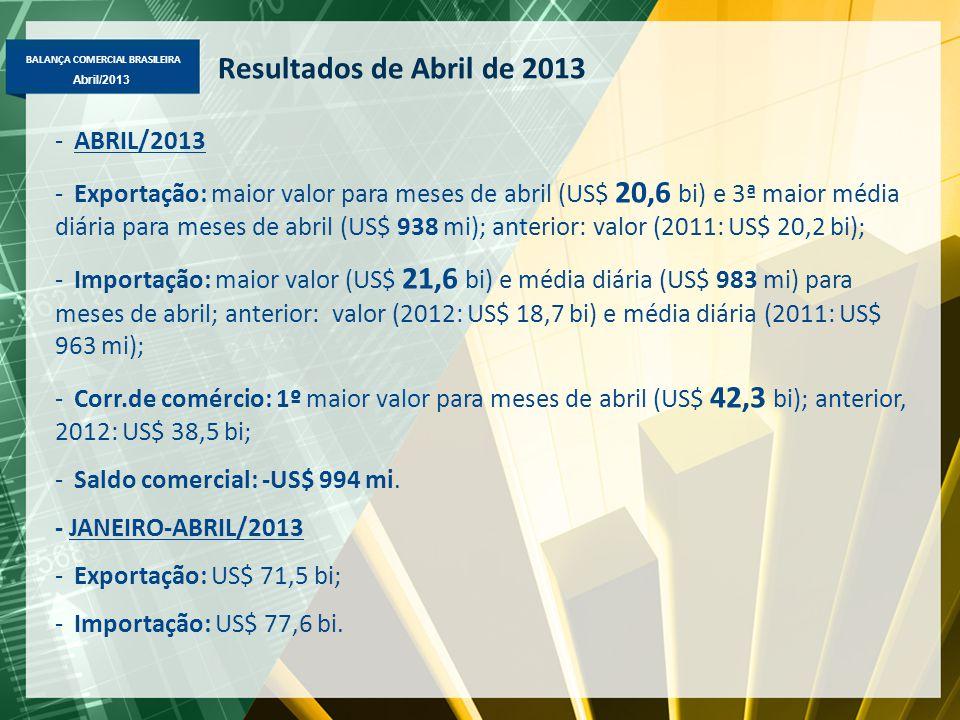 BALANÇA COMERCIAL BRASILEIRA Abril/2013 Resultados de Abril de 2013 -ABRIL/2013 -Exportação: maior valor para meses de abril (US$ 20,6 bi) e 3ª maior
