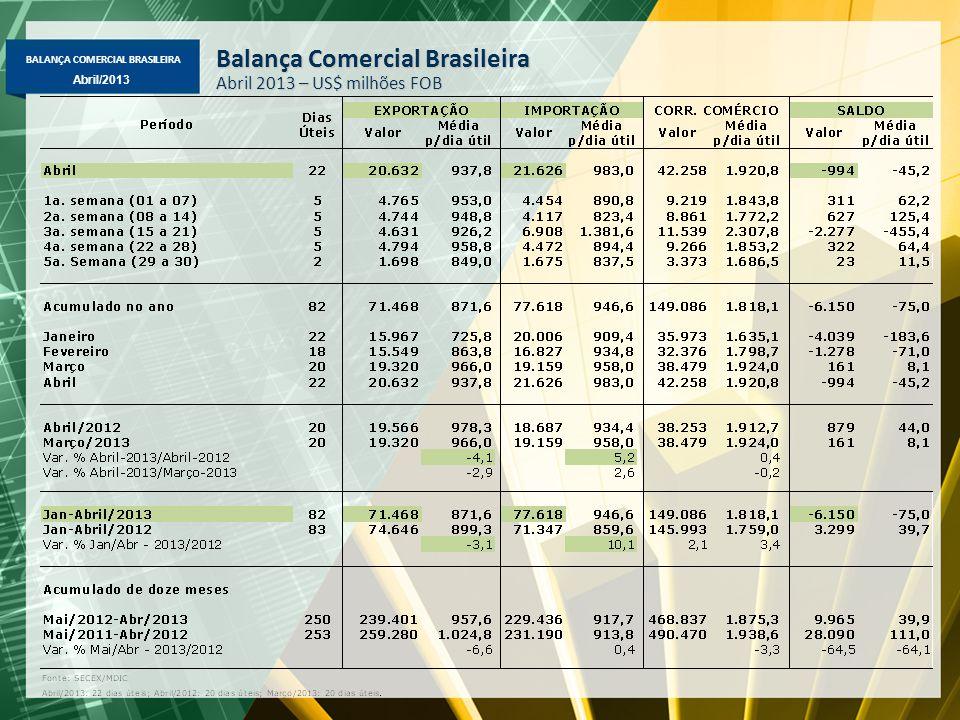 BALANÇA COMERCIAL BRASILEIRA Abril/2013 Balança Comercial Brasileira Abril 2013 – US$ milhões FOB