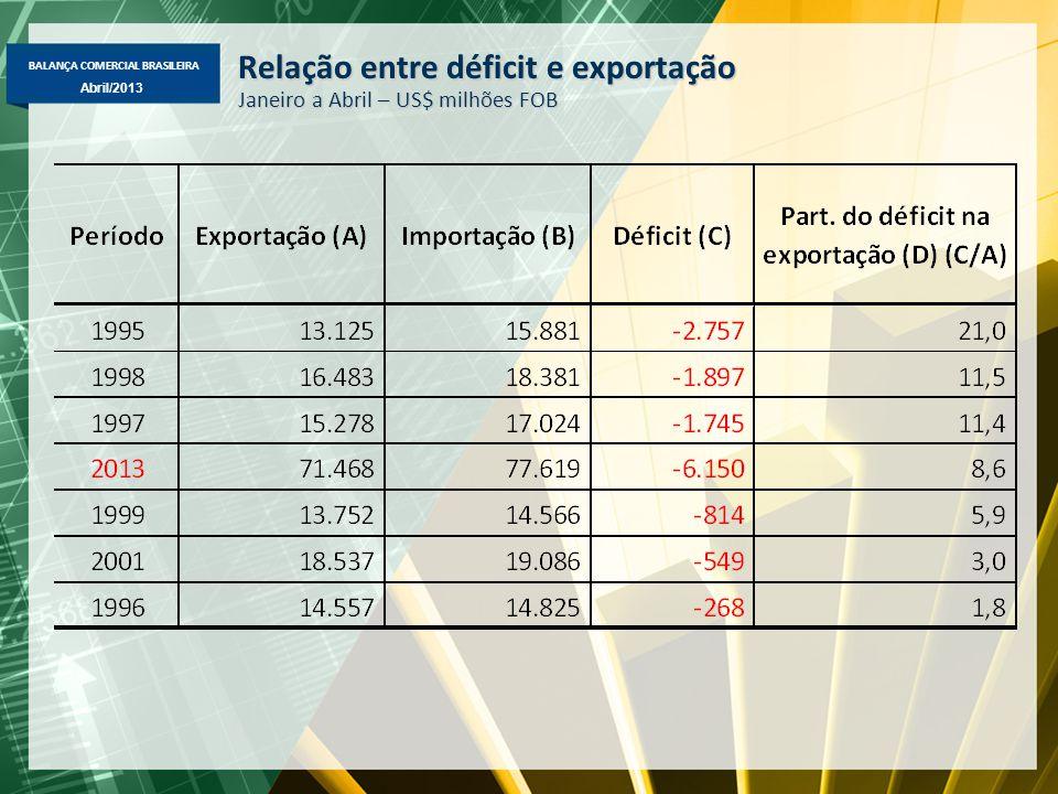 BALANÇA COMERCIAL BRASILEIRA Abril/2013 Relação entre déficit e exportação Janeiro a Abril – US$ milhões FOB