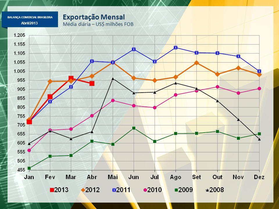 BALANÇA COMERCIAL BRASILEIRA Abril/2013 Exportação Mensal Média diária – US$ milhões FOB