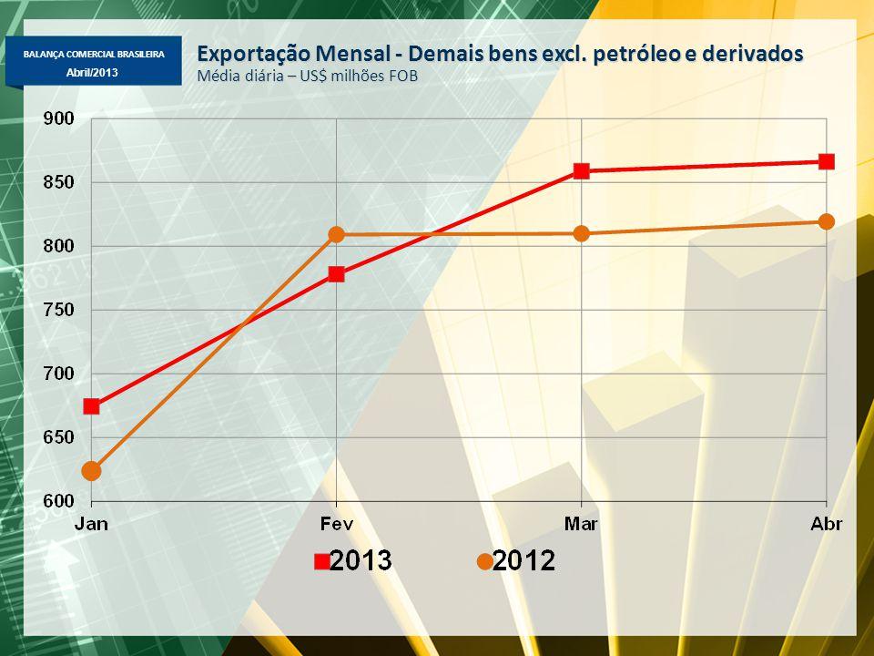 BALANÇA COMERCIAL BRASILEIRA Abril/2013 Exportação Mensal - Demais bens excl. petróleo e derivados Média diária – US$ milhões FOB