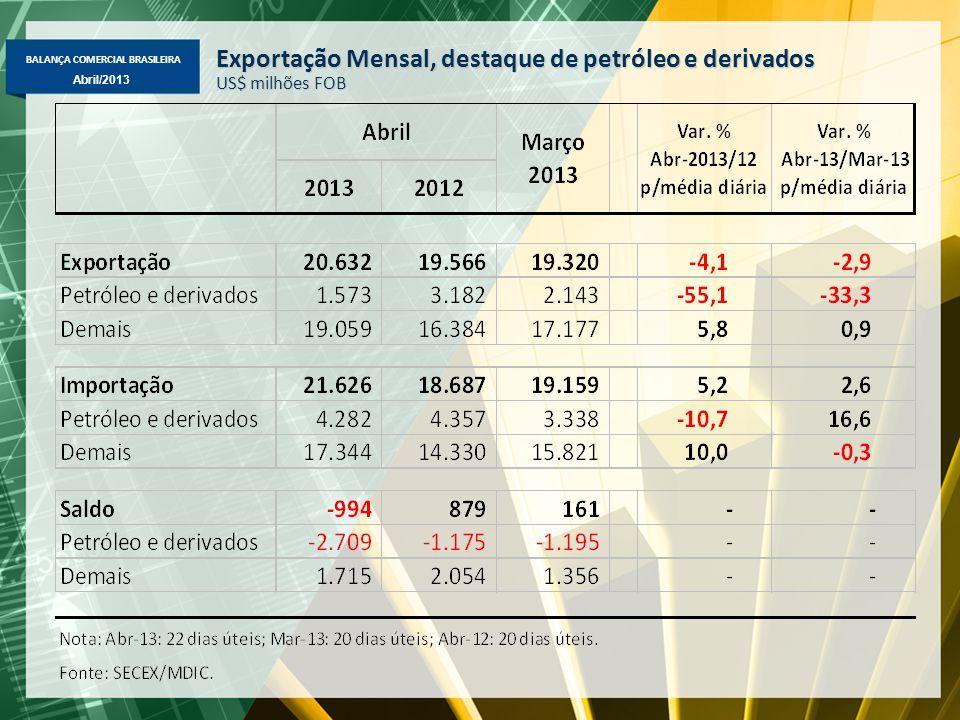 BALANÇA COMERCIAL BRASILEIRA Abril/2013 Exportação Mensal, destaque de petróleo e derivados US$ milhões FOB