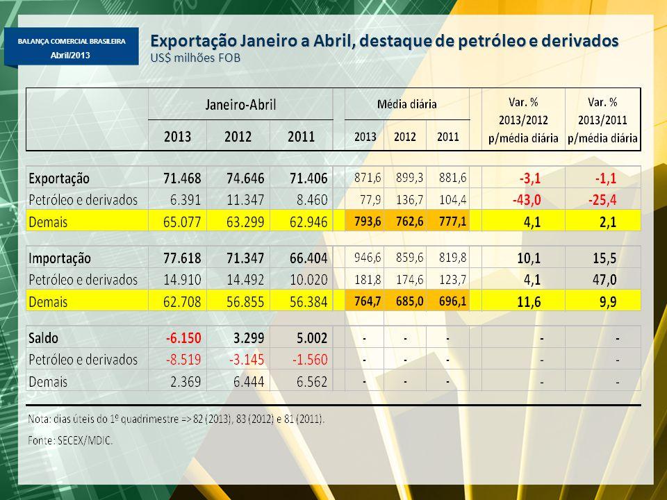 BALANÇA COMERCIAL BRASILEIRA Abril/2013 Exportação Janeiro a Abril, destaque de petróleo e derivados US$ milhões FOB