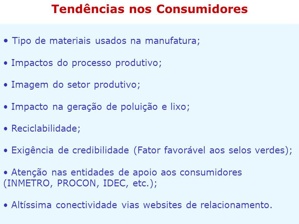 Tipo de materiais usados na manufatura; Impactos do processo produtivo; Imagem do setor produtivo; Impacto na geração de poluição e lixo; Reciclabilid