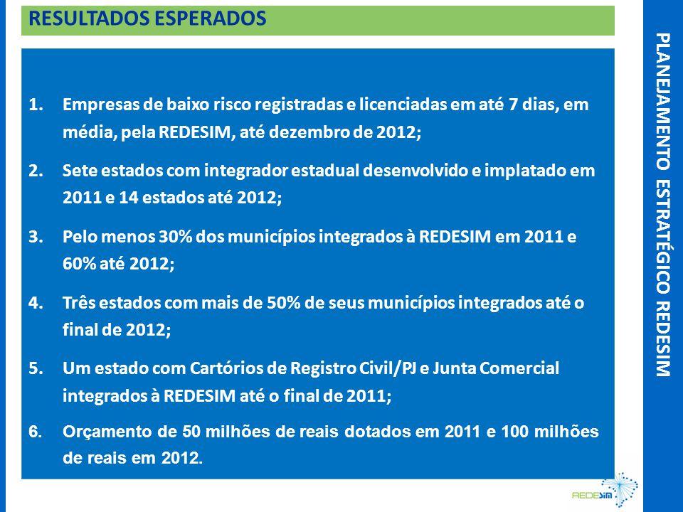 RESULTADOS ESPERADOS 1.Empresas de baixo risco registradas e licenciadas em até 7 dias, em média, pela REDESIM, até dezembro de 2012; 2.Sete estados com integrador estadual desenvolvido e implatado em 2011 e 14 estados até 2012; 3.Pelo menos 30% dos municípios integrados à REDESIM em 2011 e 60% até 2012; 4.Três estados com mais de 50% de seus municípios integrados até o final de 2012; 5.Um estado com Cartórios de Registro Civil/PJ e Junta Comercial integrados à REDESIM até o final de 2011; 6.Orçamento de 50 milhões de reais dotados em 2011 e 100 milhões de reais em 2012.