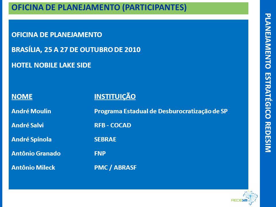 OFICINA DE PLANEJAMENTO (PARTICIPANTES) – cont.