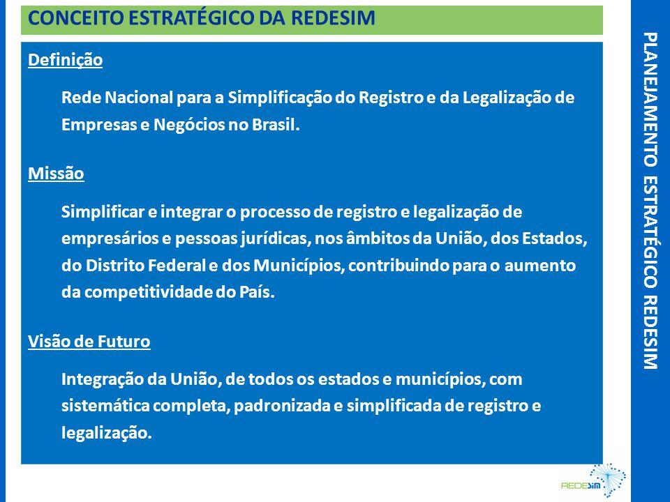 Definição Rede Nacional para a Simplificação do Registro e da Legalização de Empresas e Negócios no Brasil.