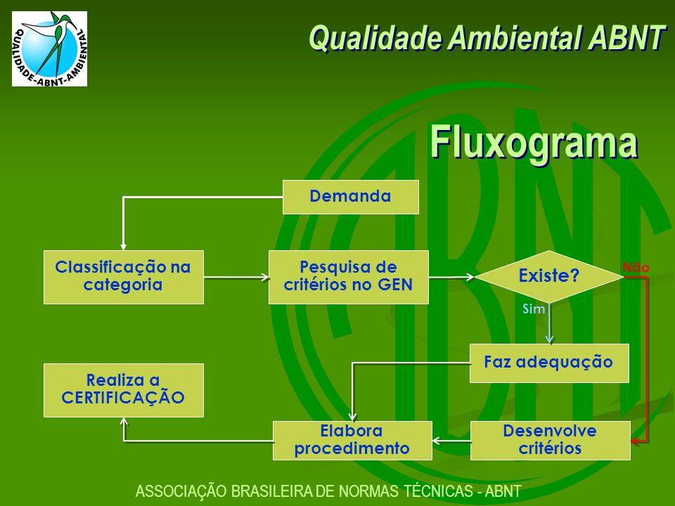 ASSOCIAÇÃO BRASILEIRA DE NORMAS TÉCNICAS - ABNT Qualidade Ambiental ABNT Fluxograma Faz adequação Pesquisa de critérios no GEN Desenvolve critérios Existe.