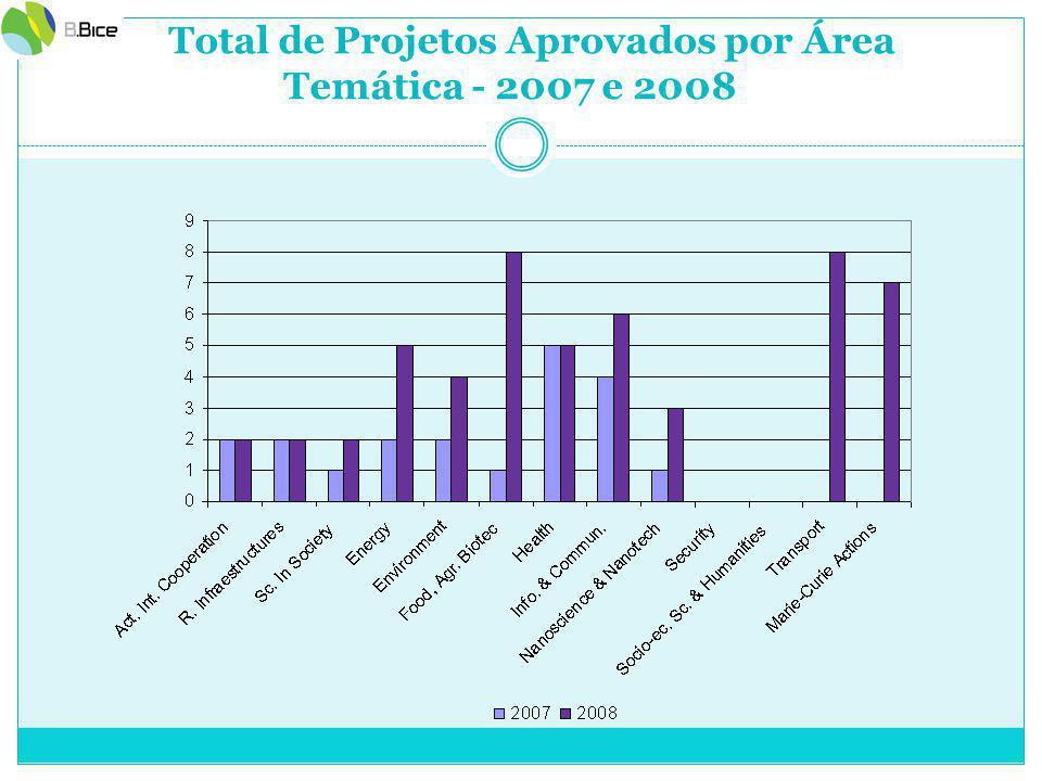 Total de Projetos Aprovados por Área Temática - 2007 e 2008