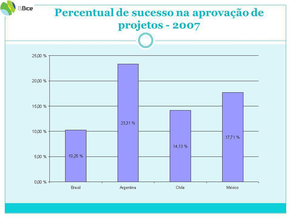Percentual de sucesso na aprovação de projetos - 2007