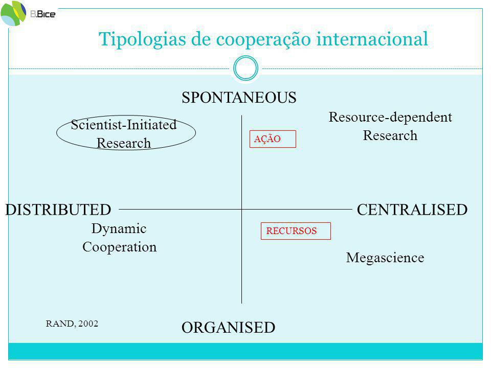 SPONTANEOUS ORGANISED DISTRIBUTEDCENTRALISED Megascience Dynamic Cooperation Scientist-Initiated Research Resource-dependent Research RAND, 2002 AÇÃO RECURSOS Tipologias de cooperação internacional