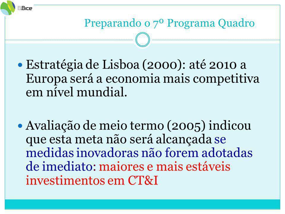 Preparando o 7º Programa Quadro Estratégia de Lisboa (2000): até 2010 a Europa será a economia mais competitiva em nível mundial.
