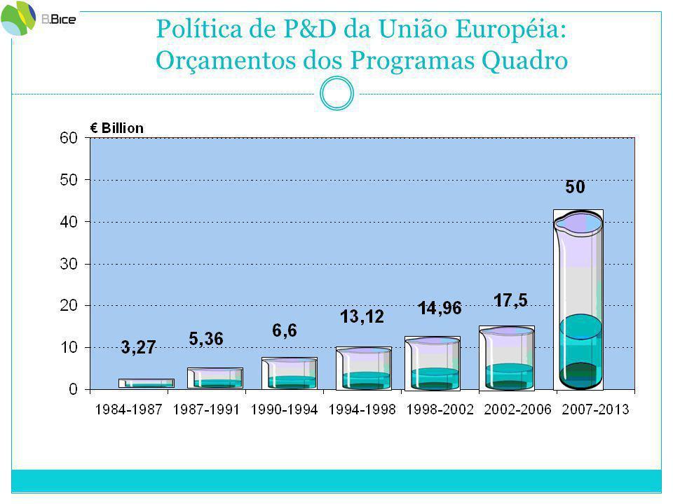 Política de P&D da União Européia: Orçamentos dos Programas Quadro