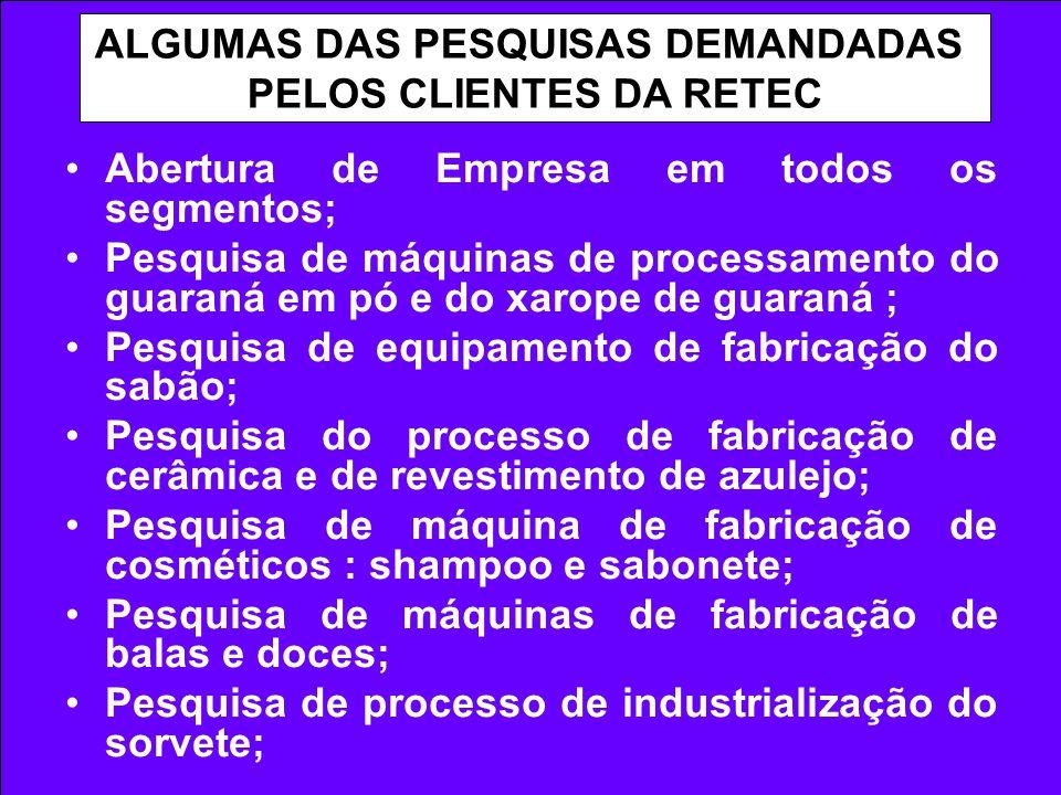 ALGUMAS DAS PESQUISAS DEMANDADAS PELOS CLIENTES DA RETEC Abertura de Empresa em todos os segmentos; Pesquisa de máquinas de processamento do guaraná e