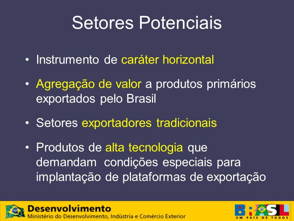 Setores Potenciais Instrumento de caráter horizontal Agregação de valor a produtos primários exportados pelo Brasil Setores exportadores tradicionais Produtos de alta tecnologia que demandam condições especiais para implantação de plataformas de exportação