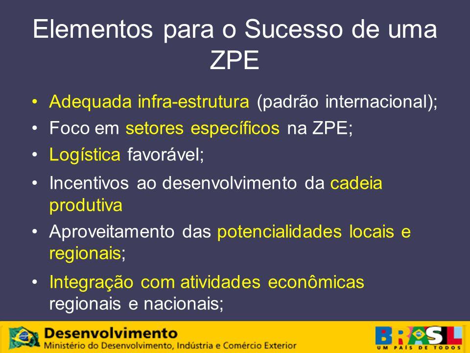 Elementos para o Sucesso de uma ZPE Adequada infra-estrutura (padrão internacional); Foco em setores específicos na ZPE; Logística favorável; Incentivos ao desenvolvimento da cadeia produtiva Aproveitamento das potencialidades locais e regionais; Integração com atividades econômicas regionais e nacionais;