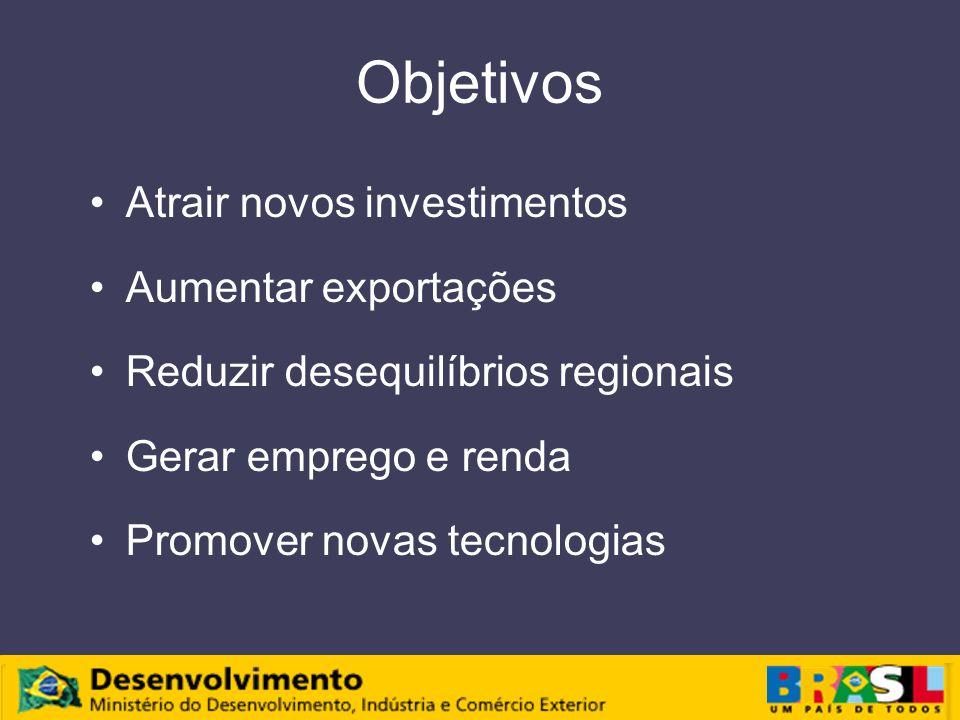 Objetivos Atrair novos investimentos Aumentar exportações Reduzir desequilíbrios regionais Gerar emprego e renda Promover novas tecnologias