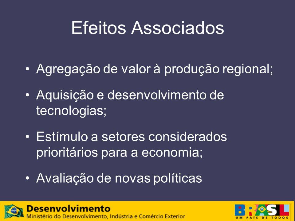 Efeitos Associados Agregação de valor à produção regional; Aquisição e desenvolvimento de tecnologias; Estímulo a setores considerados prioritários pa