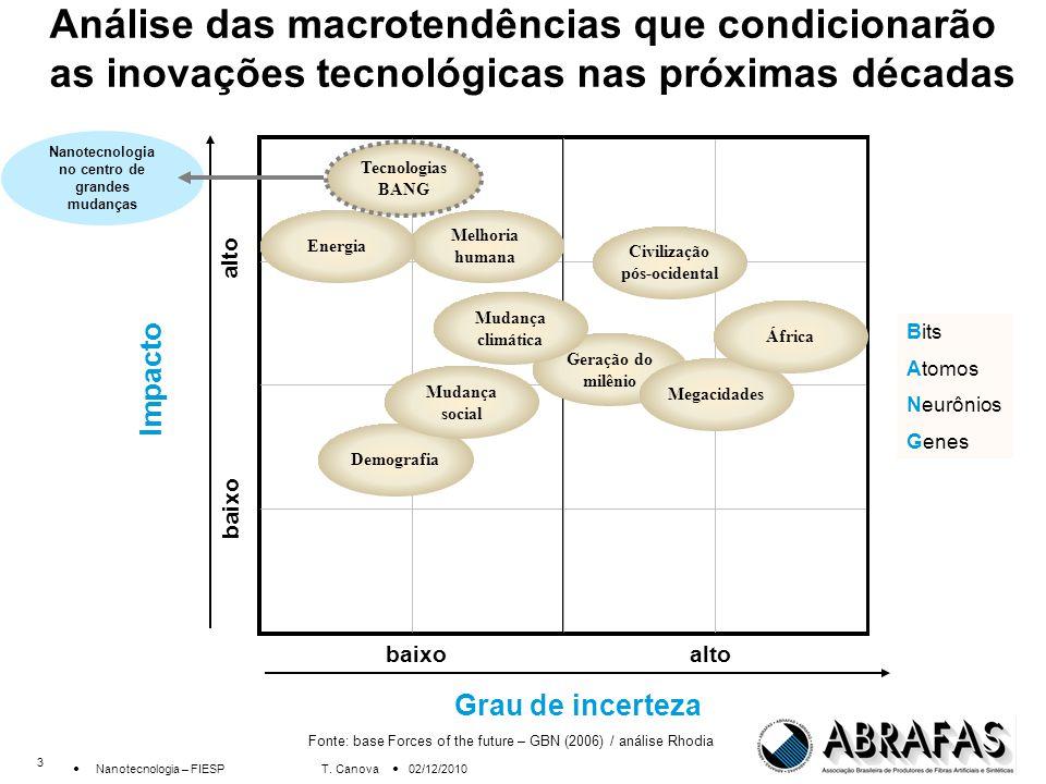 14 Nanotecnologia – FIESP T.