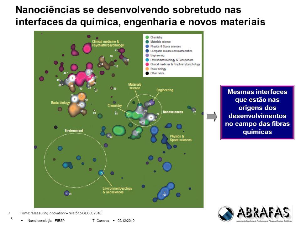 6 Nanotecnologia – FIESP T.