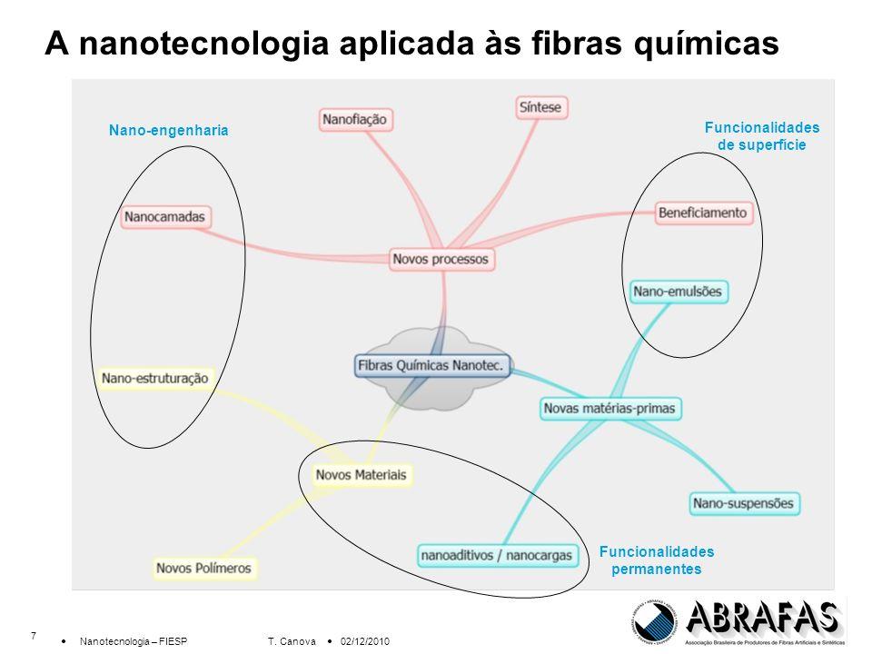 8 Nanotecnologia – FIESP T.