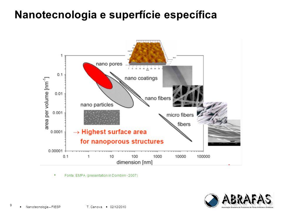 9 Nanotecnologia – FIESP T.